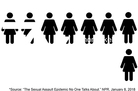 7x Women with disabilities