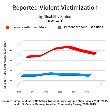 a chart titled reported violent victimization showing data based on disability status
